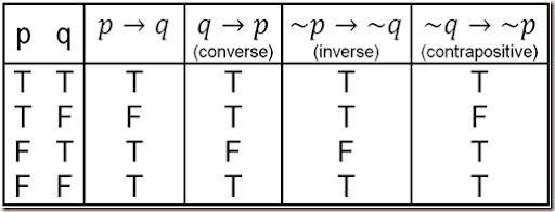 STPM Further Mathematics T: 1.1 – Logic