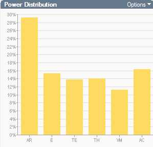 Mesa Verde 12 hour power histogram - SS