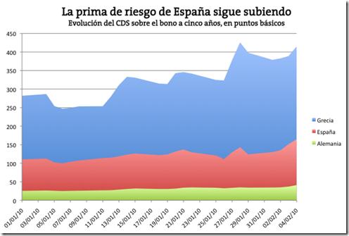 prima de riesgo de España sigue subiendo