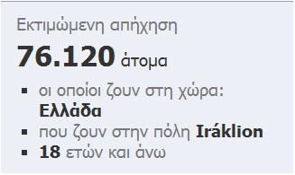Διαφήμιση facebook: 76120 χρήστες ζουν στο Ηράκλειο Κρήτης