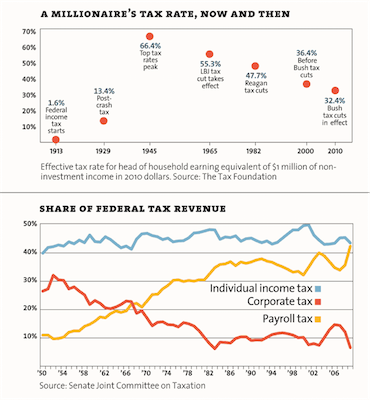 Inequality taxrate 3 1