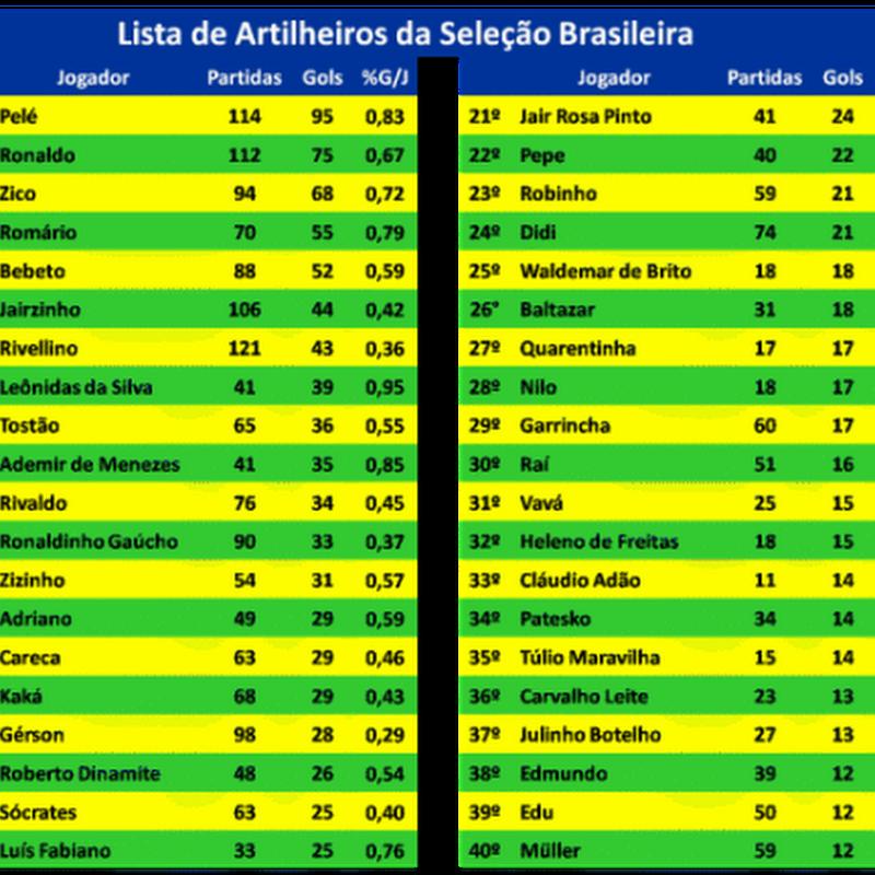 Os 10 grandes goleadores da seleção brasileira