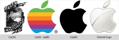 Evolução Apple