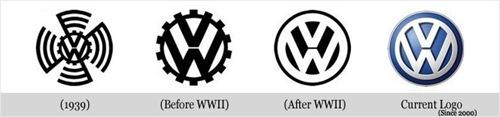 Evolução Wolkswagen