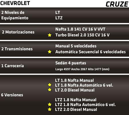 Chevrolet Cruze 20 Vcdi Ltz Mt 2011 Automotores On Line