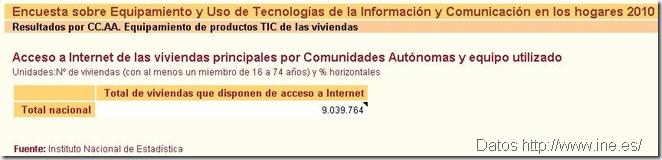 datosineinternet