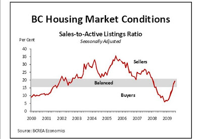 BCREA Economics Chart of Housing Market Conditions