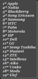 Ranking Smartphones e Celulares