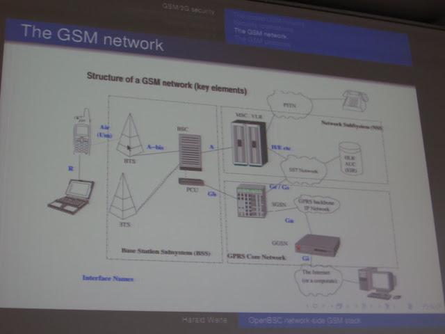 Architecture d'un réseau GSM