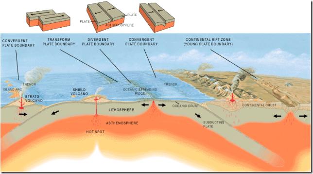 Tectonismo das placas.