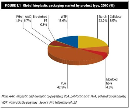 Bioplastics2020_CHART