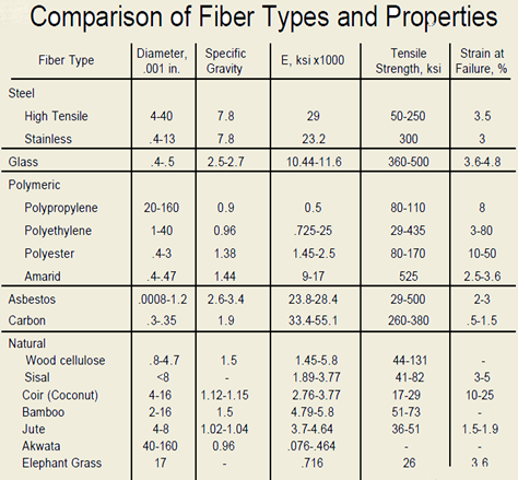 comparison of fibre type properties