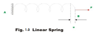 linear spring