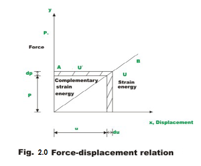 Force displacement relation