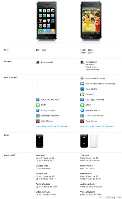 iphone 3gs vs iphone