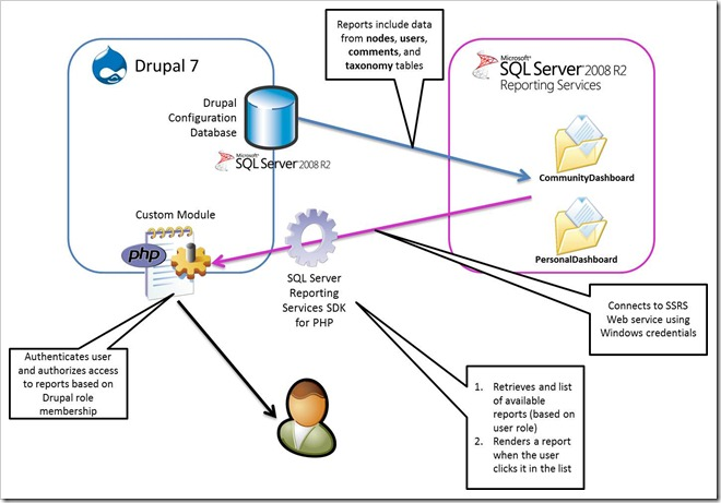 Drupal 7 and sql server reporting services content master for Drupal 7 architecture diagram