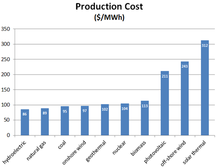 r3lativ: Relative prices for energy sources