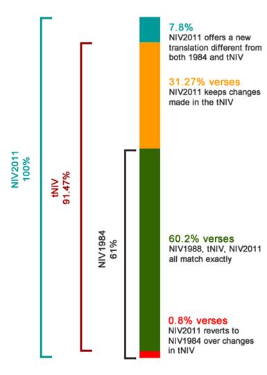 niv-verse-comparison