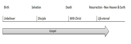 Gospel life eternal