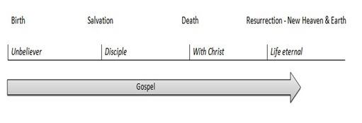 Gospel life eternal
