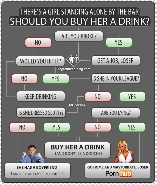 Drink Flow Chart