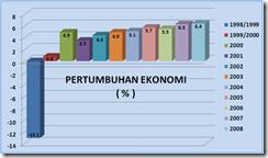 pertumbuhan-ekonomi