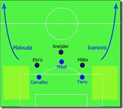 Inter Tactics vs Chelsea