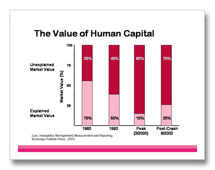 importance of human capital An in-house human resources staff or a human resources expert on staff can  increase the understanding of how important human capital is to.