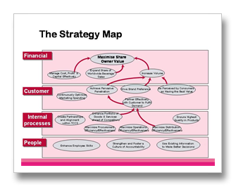 how to build a strategy map