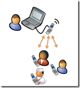 FrontlineSMS is an example of a personal solution