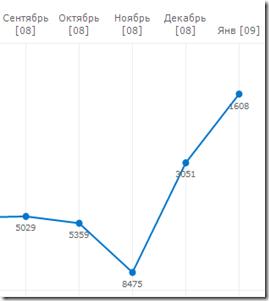 График роста позиций сайта jumpay.com в рейтинге сайтов WebMoney