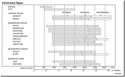 Seismic velocity D375A-5