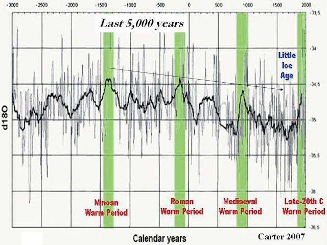 temperature_últimos_5000_años