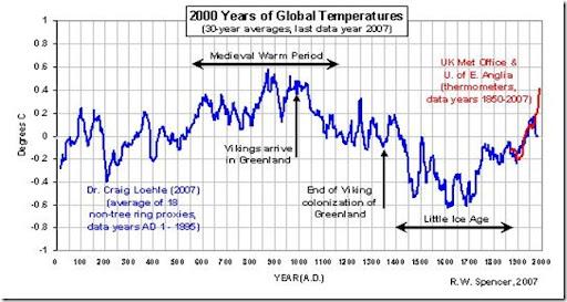 temperature_últimos_2000_años