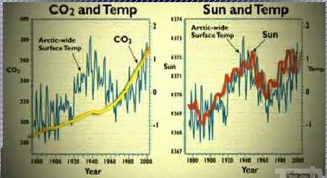 Temperatura ártica_CO2_y_actividad_solar