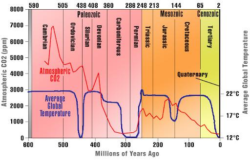 Temperatura_y_CO2_últimos_800_millones_de_años