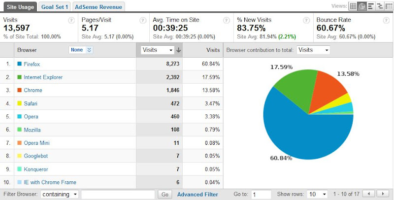Feb 2010 Browser Usage stats - Data from google analytics for Web Scripting