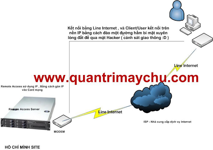 Công nghệ Remote Access & VPN Server Client%20to%20Gateway