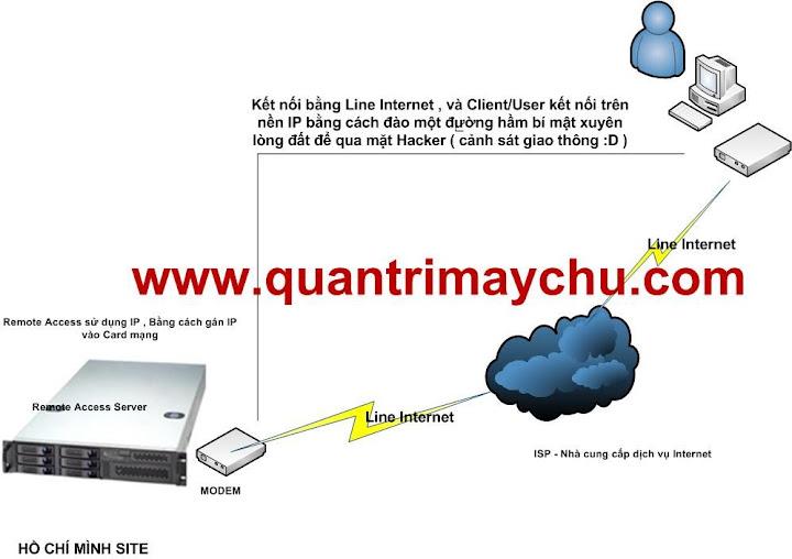 Công nghệ Remote Access & VPN Server Remote%20Access%20VPN