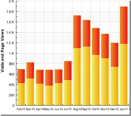 Stats Jan 20112