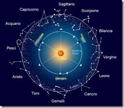 Lo Zodiaco Siderale