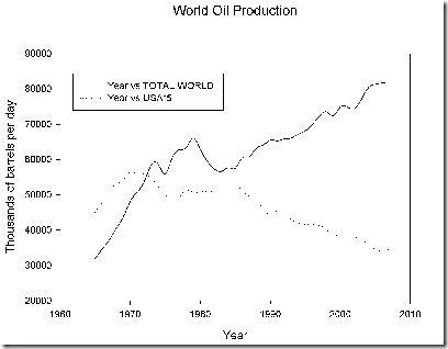 peak_oil_ayers