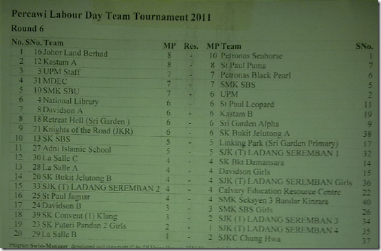 Round 6 Team Pairings, PERCAWI Labour Day Team Tournament 2011