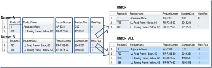 horizontal joins - union presentation