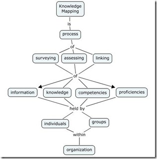 km example 5 km definition concept map - Concept Map Web