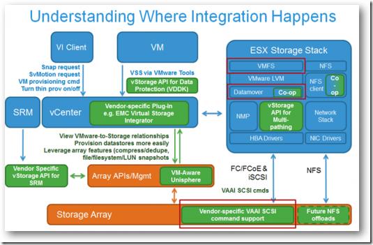 VMware vShield Endpoint