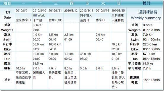 「Ironman 70.3 Taiwan」倒數77天