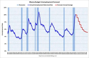 ObamaUnemploymentForecast