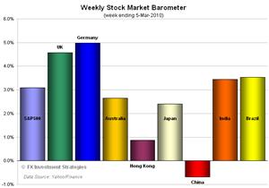 Stocks-2010-0305