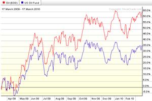 USO-Oil-2010-0317